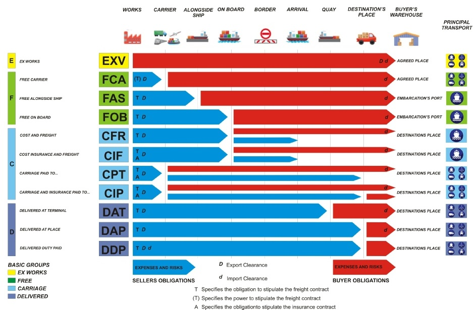 INCOTERMS-2010-3